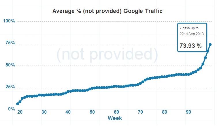 not-provided-narast-graf_0