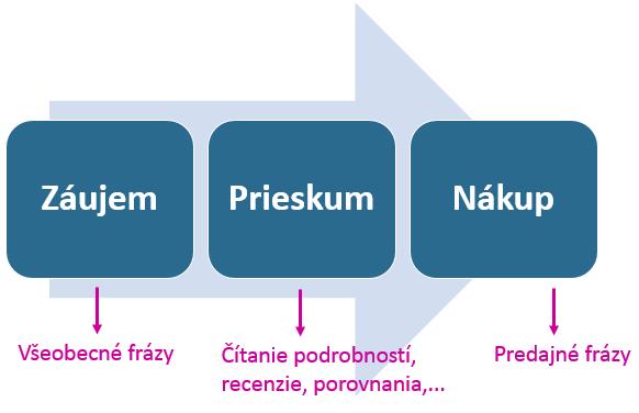trendy-nak-cyklus
