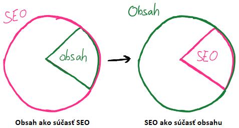trendy-obsah-seo-sucast_0