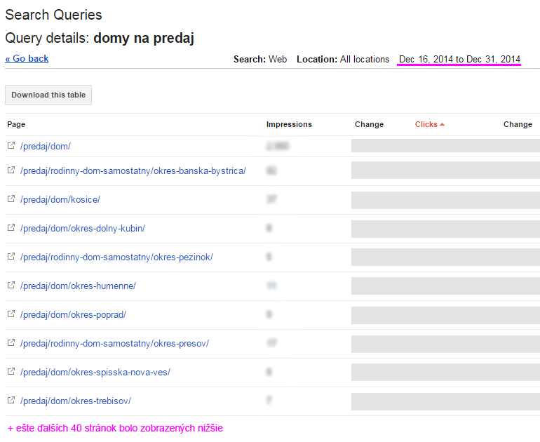 Google Webmaster Tools screenshot - search queries