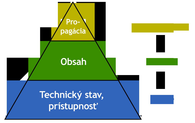 SEO pyramida - princípy: technický stav, obsah, propagácia
